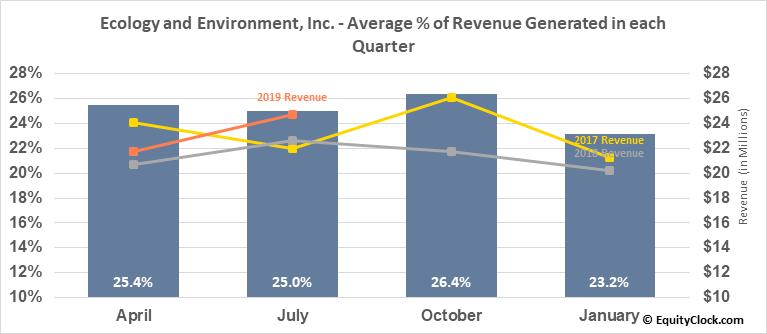 Ecology and Environment, Inc. (NASD:EEI) Revenue Seasonality