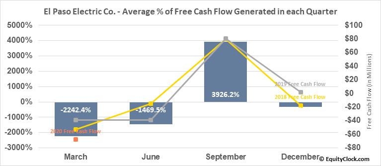 El Paso Electric Co. (NYSE:EE) Free Cash Flow Seasonality