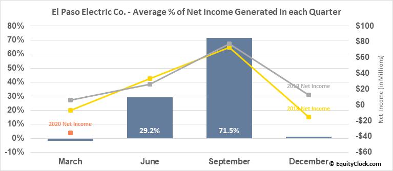 El Paso Electric Co. (NYSE:EE) Net Income Seasonality