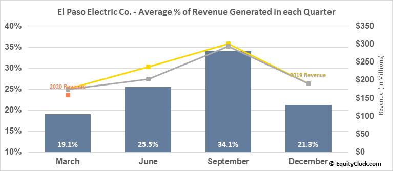El Paso Electric Co. (NYSE:EE) Revenue Seasonality