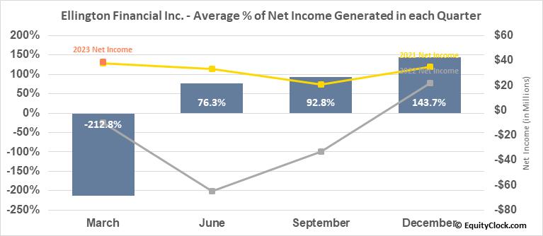 Ellington Financial LLC (NYSE:EFC) Net Income Seasonality