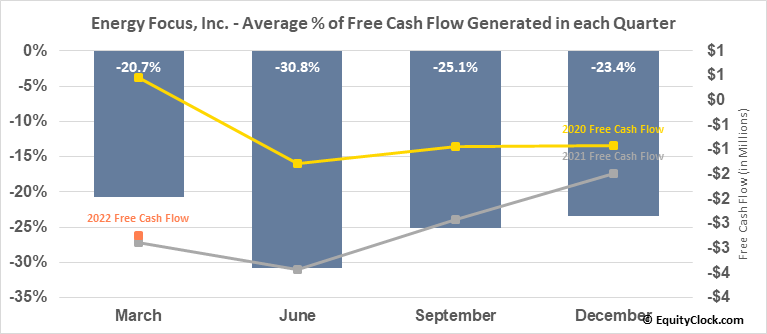 Energy Focus, Inc. (NASD:EFOI) Free Cash Flow Seasonality