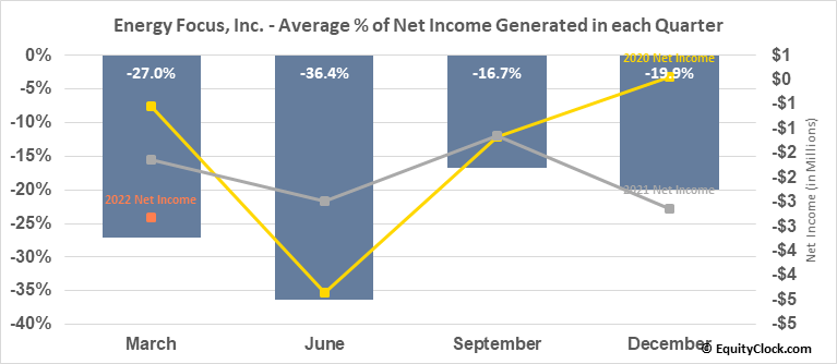 Energy Focus, Inc. (NASD:EFOI) Net Income Seasonality