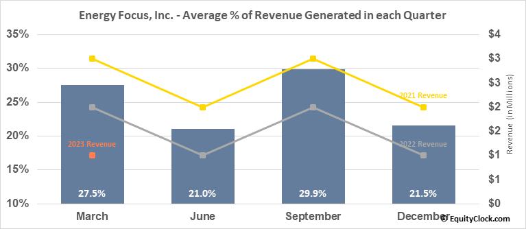 Energy Focus, Inc. (NASD:EFOI) Revenue Seasonality