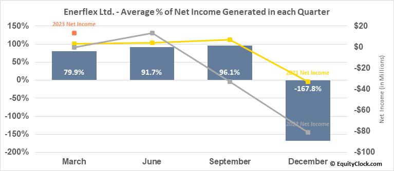 Enerflex Ltd. (TSE:EFX.TO) Net Income Seasonality