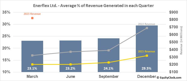 Enerflex Ltd. (TSE:EFX.TO) Revenue Seasonality