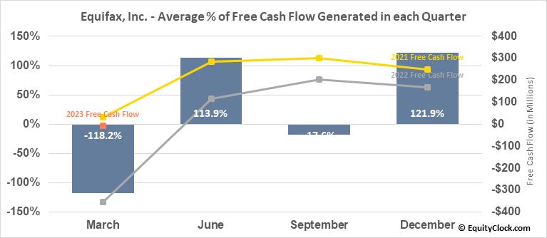 Equifax, Inc. (NYSE:EFX) Free Cash Flow Seasonality