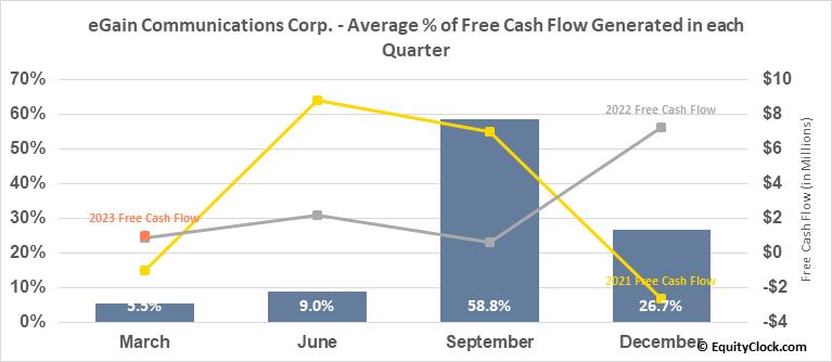 eGain Communications Corp. (NASD:EGAN) Free Cash Flow Seasonality