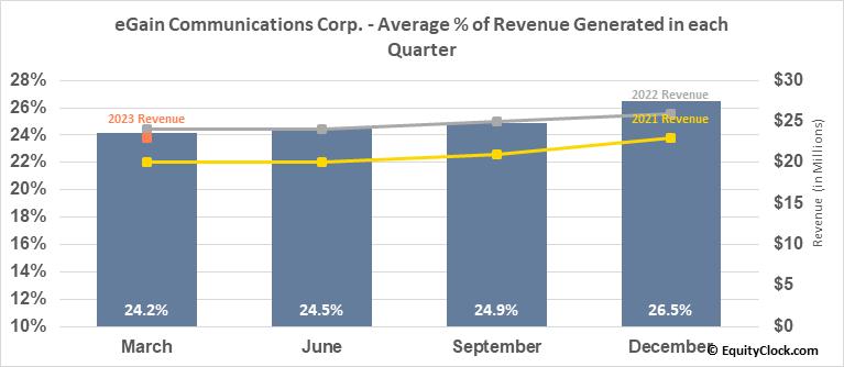eGain Communications Corp. (NASD:EGAN) Revenue Seasonality