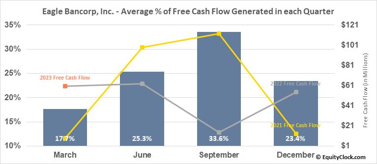 Eagle Bancorp, Inc. (NASD:EGBN) Free Cash Flow Seasonality