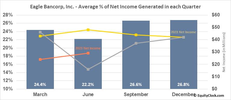 Eagle Bancorp, Inc. (NASD:EGBN) Net Income Seasonality