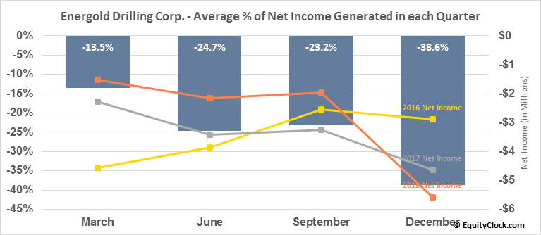 Energold Drilling Corp. (OTCMKT:EGDFF) Net Income Seasonality