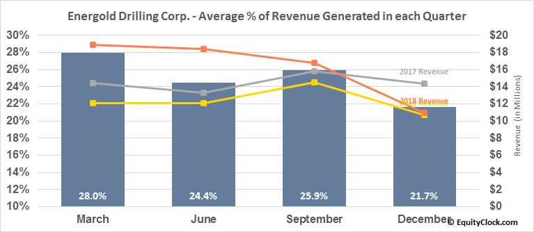 Energold Drilling Corp. (OTCMKT:EGDFF) Revenue Seasonality