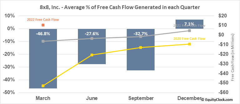 8x8, Inc. (NYSE:EGHT) Free Cash Flow Seasonality