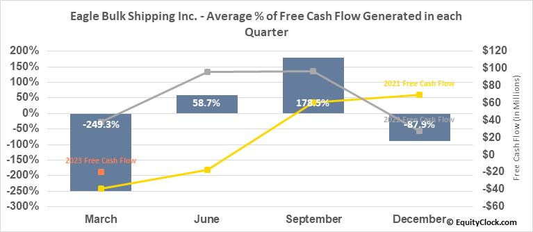 Eagle Bulk Shipping Inc. (NASD:EGLE) Free Cash Flow Seasonality