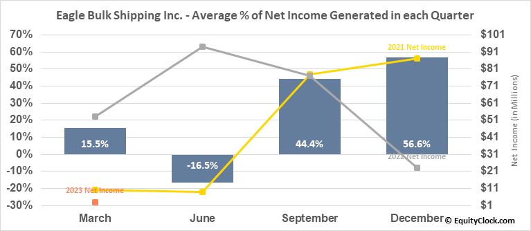 Eagle Bulk Shipping Inc. (NASD:EGLE) Net Income Seasonality