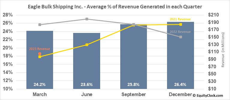 Eagle Bulk Shipping Inc. (NASD:EGLE) Revenue Seasonality