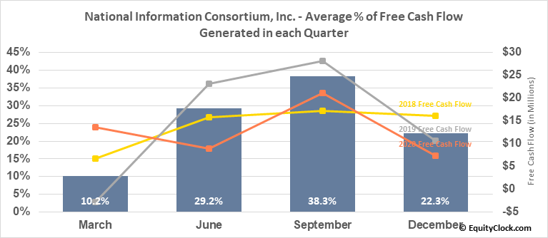 National Information Consortium, Inc. (NASD:EGOV) Free Cash Flow Seasonality