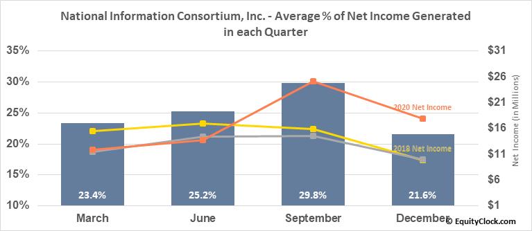 National Information Consortium, Inc. (NASD:EGOV) Net Income Seasonality