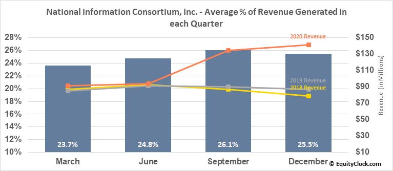 National Information Consortium, Inc. (NASD:EGOV) Revenue Seasonality