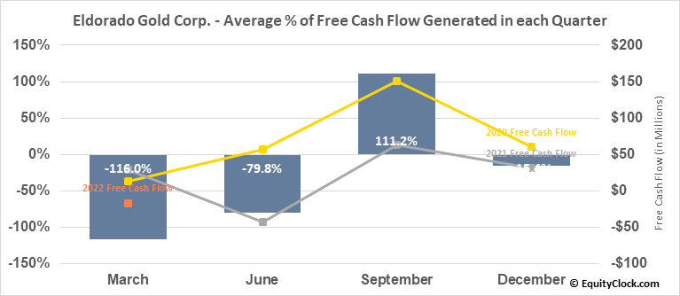 Eldorado Gold Corp. (NYSE:EGO) Free Cash Flow Seasonality