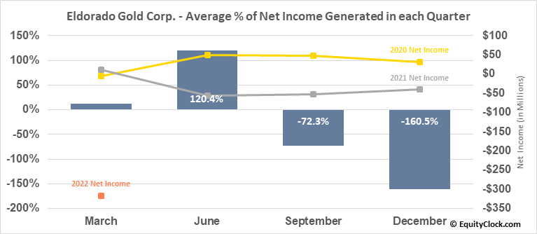 Eldorado Gold Corp. (NYSE:EGO) Net Income Seasonality