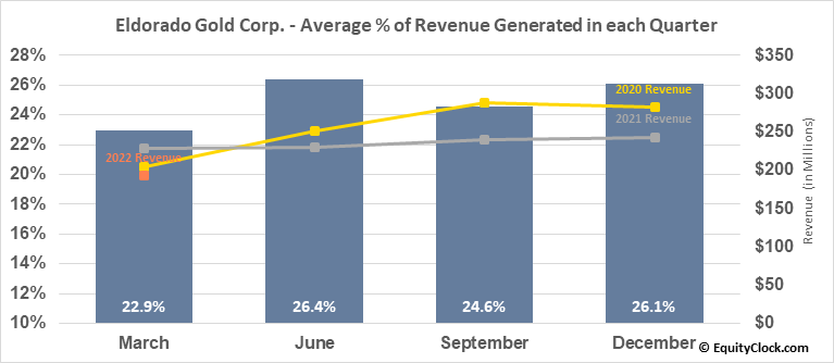 Eldorado Gold Corp. (NYSE:EGO) Revenue Seasonality