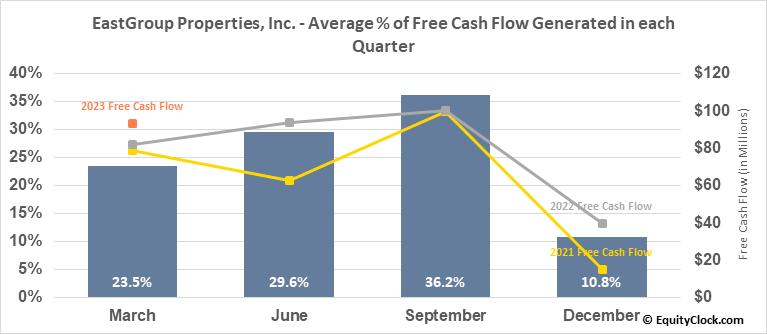 EastGroup Properties, Inc. (NYSE:EGP) Free Cash Flow Seasonality