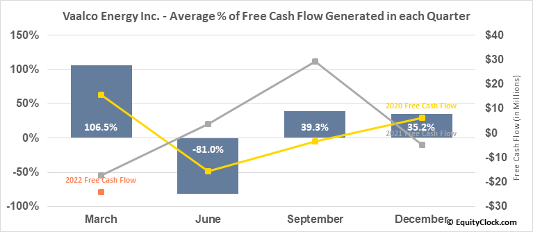 Vaalco Energy Inc. (NYSE:EGY) Free Cash Flow Seasonality