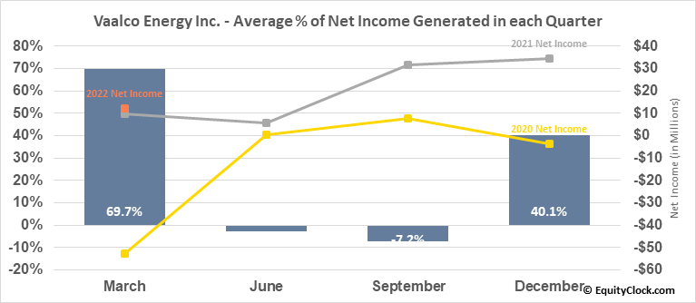 Vaalco Energy Inc. (NYSE:EGY) Net Income Seasonality