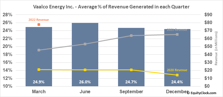 Vaalco Energy Inc. (NYSE:EGY) Revenue Seasonality