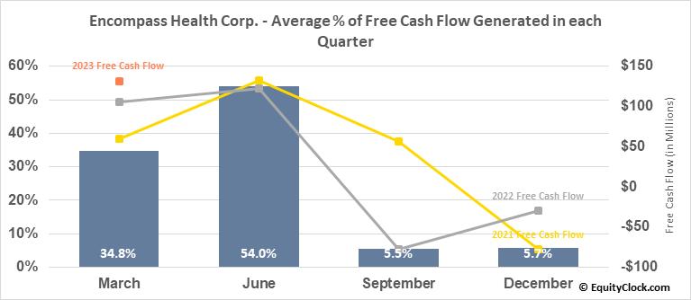 Encompass Health Corp. (NYSE:EHC) Free Cash Flow Seasonality