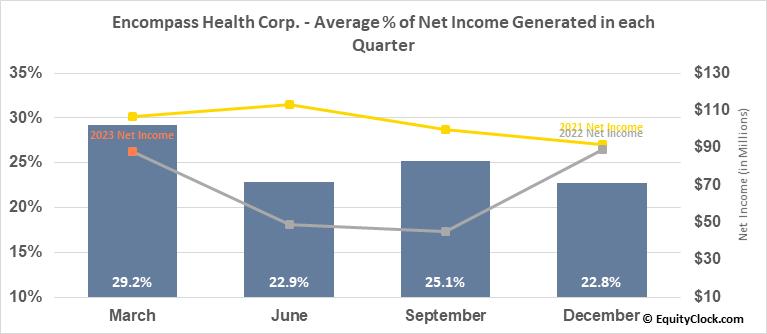Encompass Health Corp. (NYSE:EHC) Net Income Seasonality