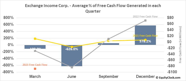 Exchange Income Corp. (TSE:EIF.TO) Free Cash Flow Seasonality