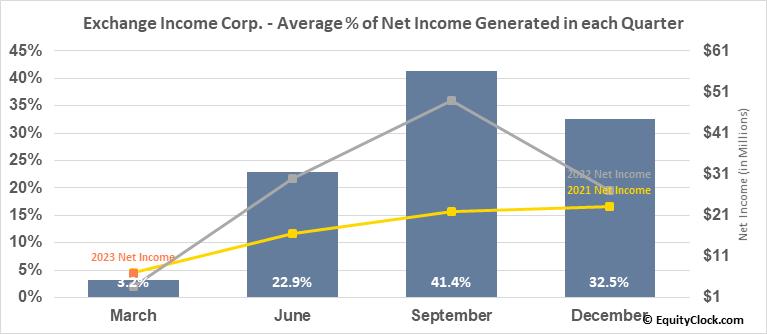 Exchange Income Corp. (TSE:EIF.TO) Net Income Seasonality