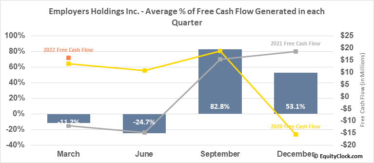 Employers Holdings Inc. (NYSE:EIG) Free Cash Flow Seasonality