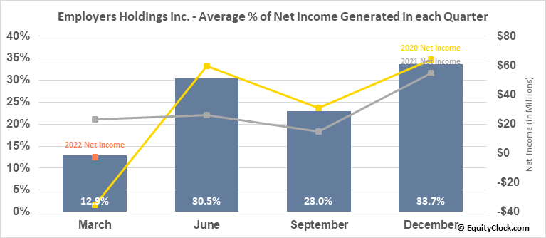 Employers Holdings Inc. (NYSE:EIG) Net Income Seasonality