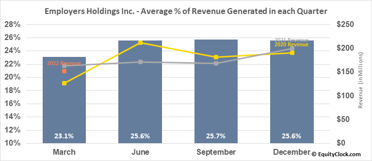 Employers Holdings Inc. (NYSE:EIG) Revenue Seasonality