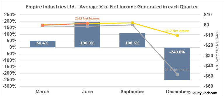 Empire Industries Ltd. (TSXV:EIL.V) Net Income Seasonality