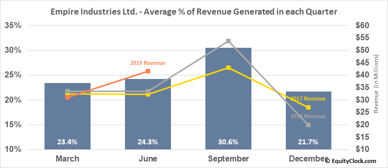 Empire Industries Ltd. (TSXV:EIL.V) Revenue Seasonality