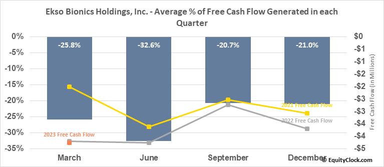 Ekso Bionics Holdings, Inc. (NASD:EKSO) Free Cash Flow Seasonality