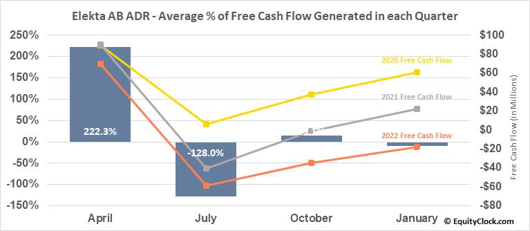 Elekta AB ADR (OTCMKT:EKTAY) Free Cash Flow Seasonality