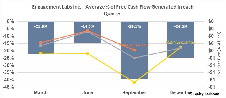 Engagement Labs Inc. (TSXV:EL.V) Free Cash Flow Seasonality