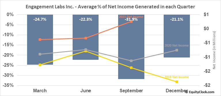 Engagement Labs Inc. (TSXV:EL.V) Net Income Seasonality