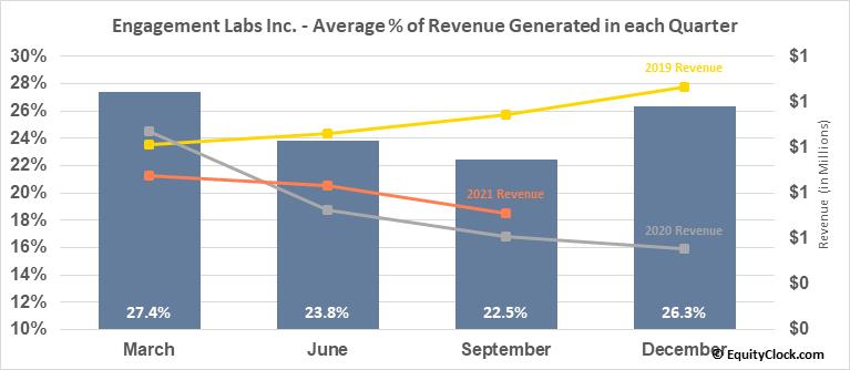 Engagement Labs Inc. (TSXV:EL.V) Revenue Seasonality