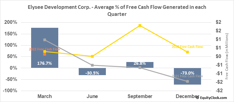 Elysee Development Corp. (TSXV:ELC.V) Free Cash Flow Seasonality