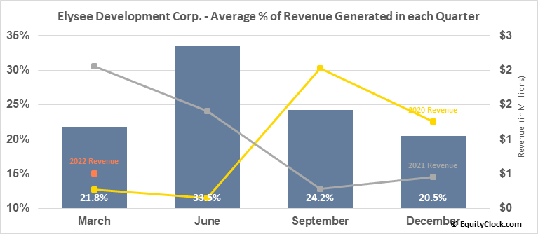 Elysee Development Corp. (TSXV:ELC.V) Revenue Seasonality