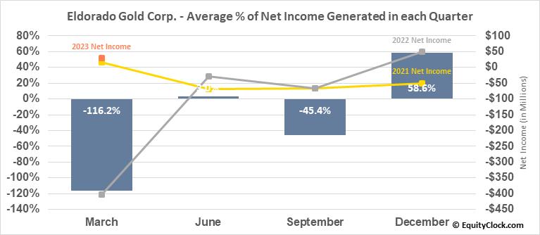 Eldorado Gold Corp. (TSE:ELD.TO) Net Income Seasonality