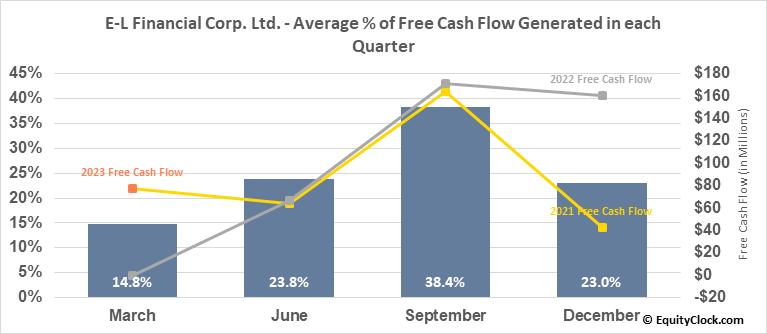 E-L Financial Corp. Ltd. (TSE:ELF.TO) Free Cash Flow Seasonality