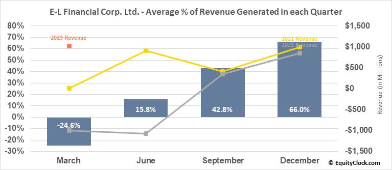 E-L Financial Corp. Ltd. (TSE:ELF.TO) Revenue Seasonality